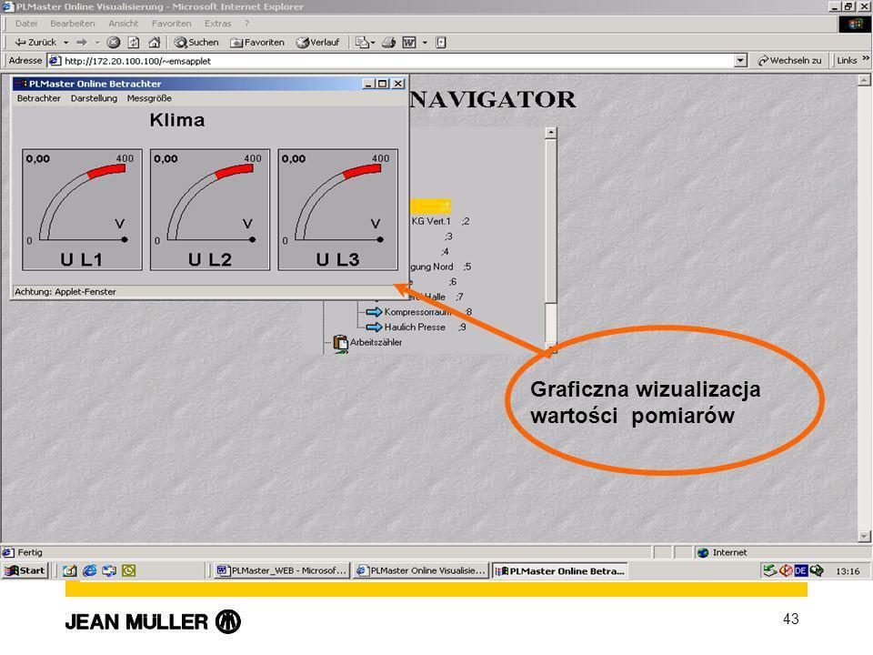 43 Visualisierung Online Graficzna wizualizacja wartości pomiarów