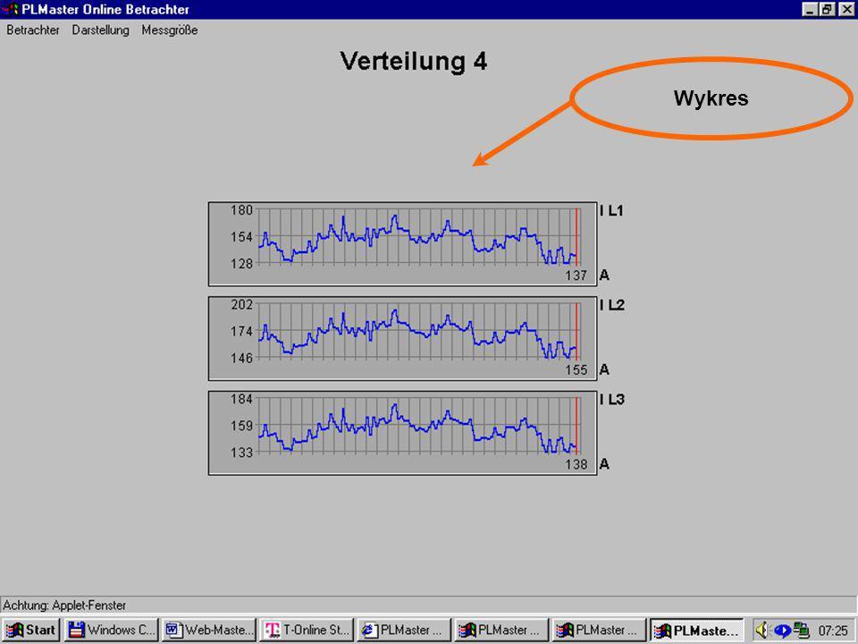 48 Visualisierung Online Wykres