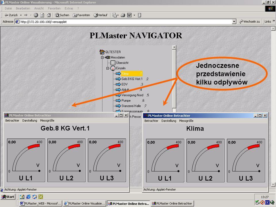 49 Visualisierung Online Jednoczesne przedstawienie kilku odpływów