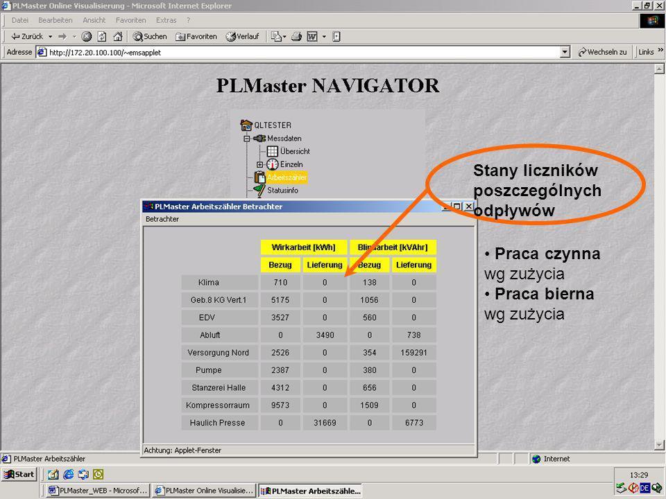 50 Visualisierung Online Stany liczników poszczególnych odpływów Praca czynna wg zużycia Praca bierna wg zużycia