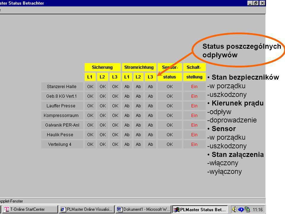 51 Visualisierung Online Status poszczególnych odpływów Stan bezpieczników -w porządku -uszkodzony Kierunek prądu -odpływ -doprowadzenie Sensor -w por