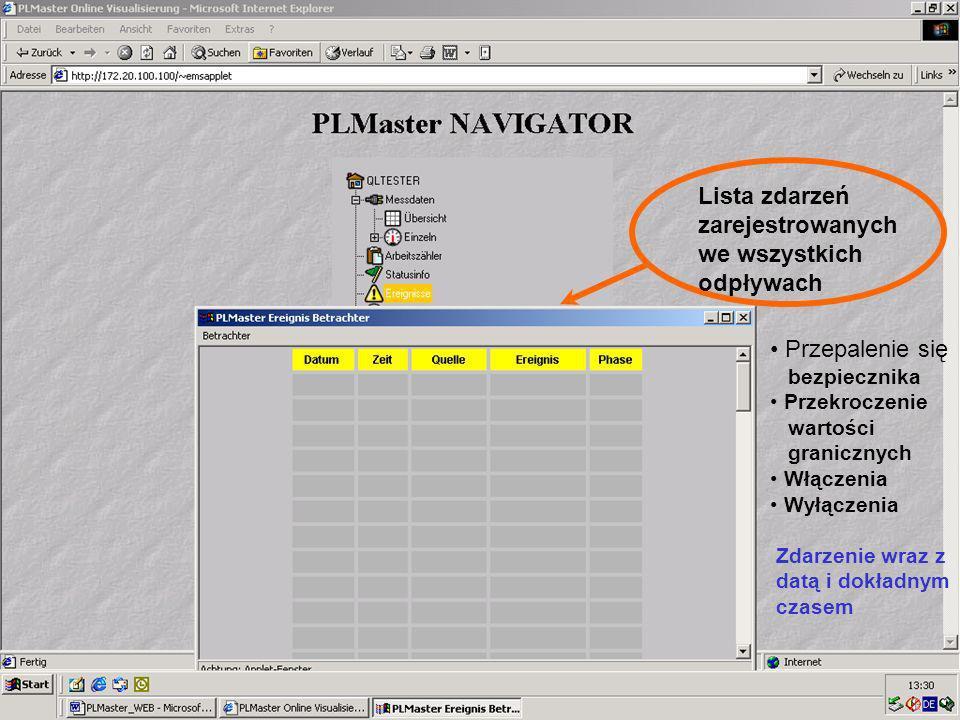 52 Visualisierung Online Przepalenie się bezpiecznika Przekroczenie wartości granicznych Włączenia Wyłączenia Zdarzenie wraz z datą i dokładnym czasem Lista zdarzeń zarejestrowanych we wszystkich odpływach