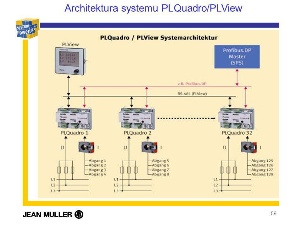 59 Architektura systemu PLQuadro/PLView