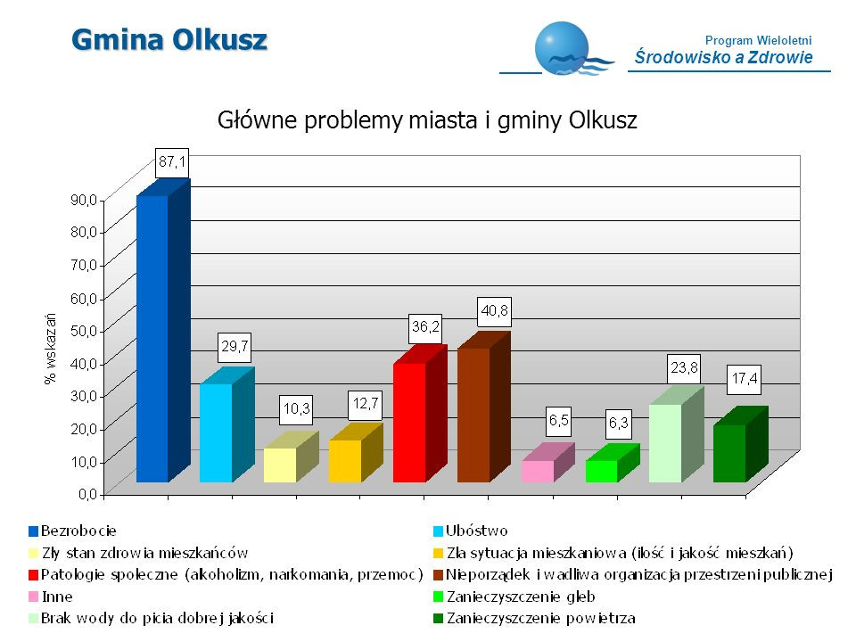 Program Wieloletni Środowisko a Zdrowie Gmina Olkusz Główne problemy miasta i gminy Olkusz