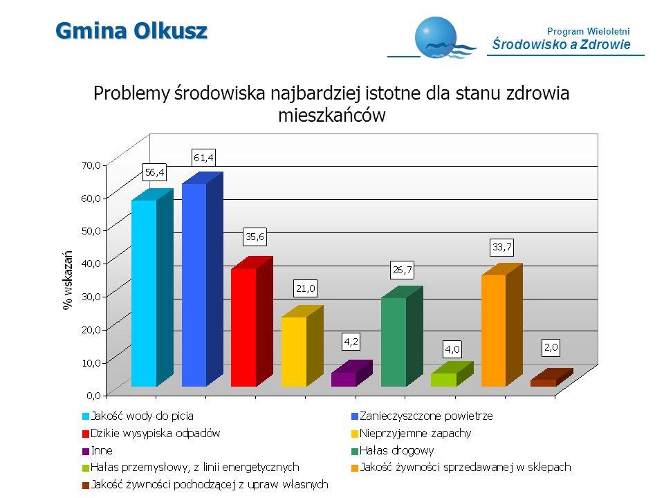 Program Wieloletni Środowisko a Zdrowie Gmina Olkusz Problemy środowiska najbardziej istotne dla stanu zdrowia mieszkańców