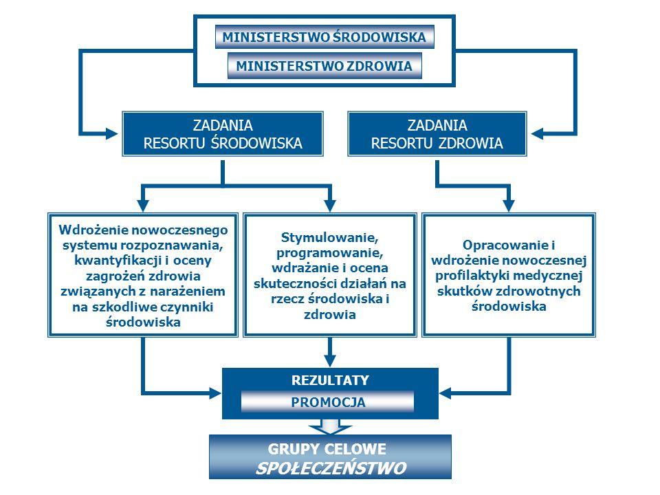Program Wieloletni Środowisko a Zdrowie Jakie są dla Pana/Pani główne źródła informacji o stanie środowiska i zdrowiu człowieka.