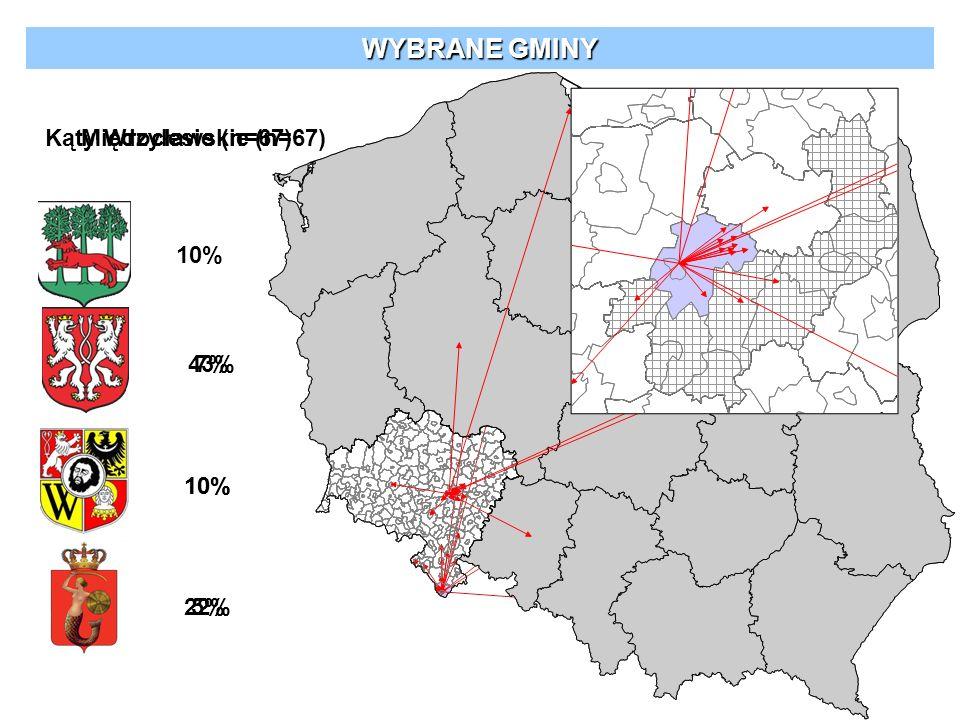 WYBRANE GMINY 10% 22% 7% Międzylesie (n=67)Kąty Wrocławskie (n=67) 43% 10% 5%5%