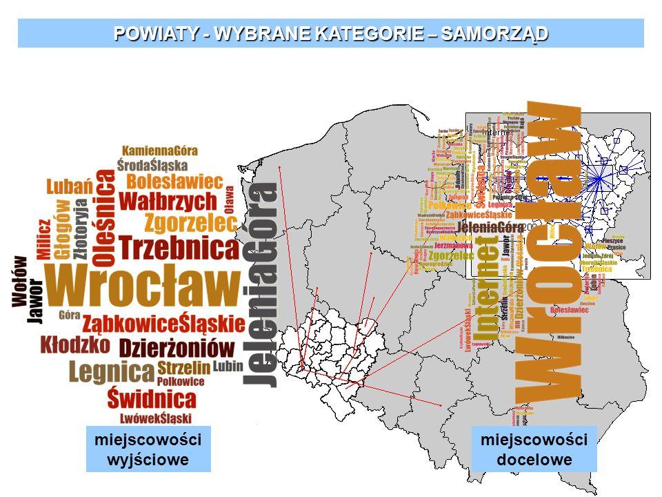 POWIATY - WYBRANE KATEGORIE – SAMORZĄD miejscowości wyjściowe miejscowości docelowe