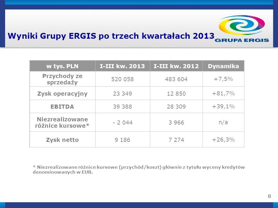 8 Wyniki Grupy ERGIS po trzech kwartałach 2013 * Niezrealizowane różnice kursowe (przychód/koszt) głównie z tytułu wyceny kredytów denominowanych w EUR.