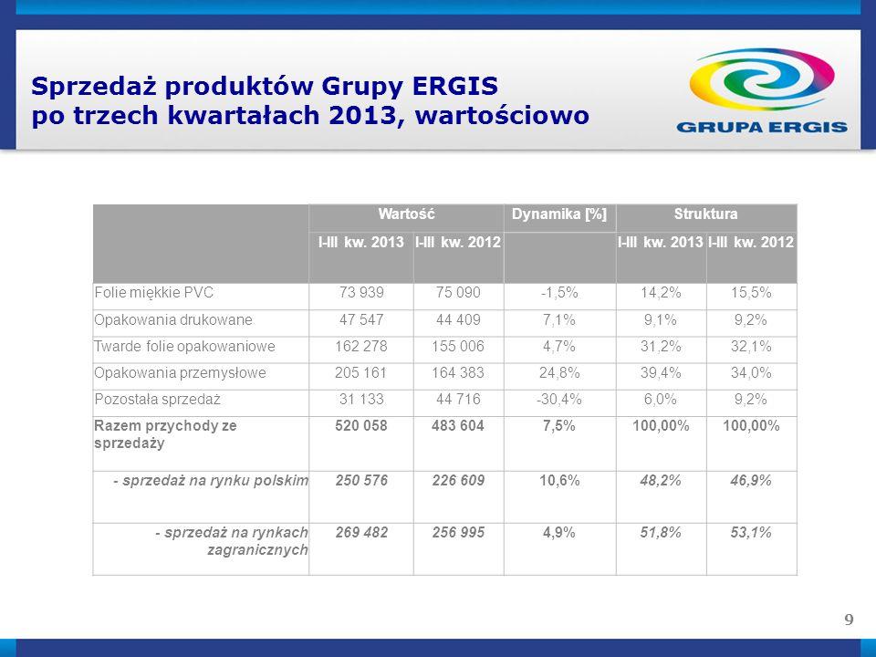 10 Sprzedaż produktów Grupy ERGIS po trzech kwartałach 2013 - komentarz Wzrost sprzedaży opakowań przemysłowych (o 25%) wynika głównie z rozwoju sprzedaży folii nanoERGIS Wzrost sprzedaży opakowań drukowanych (7%) to efekt wykorzystania inwestycji Wzrost sprzedaży twardych folii opakowaniowych (blisko 5%) to rezultat wzrostu konkurencyjności tej grupy asortymentowej po przeniesieniu części linii produkcyjnych z Berlina do Wąbrzeźna Nieznaczny spadek (o 1,5%) sprzedaży folii miękkich PVC, głównie asortymentów związanych z budownictwem (folie okleinowe, podkładowe do tapet).