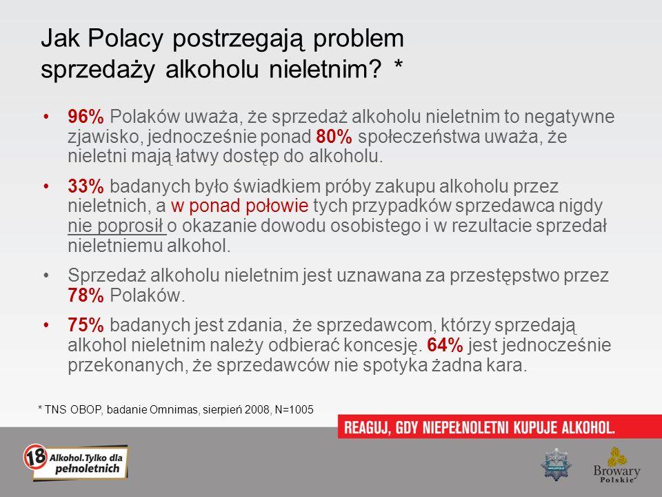 Jak Polacy postrzegają problem sprzedaży alkoholu nieletnim? * 96% Polaków uważa, że sprzedaż alkoholu nieletnim to negatywne zjawisko, jednocześnie p