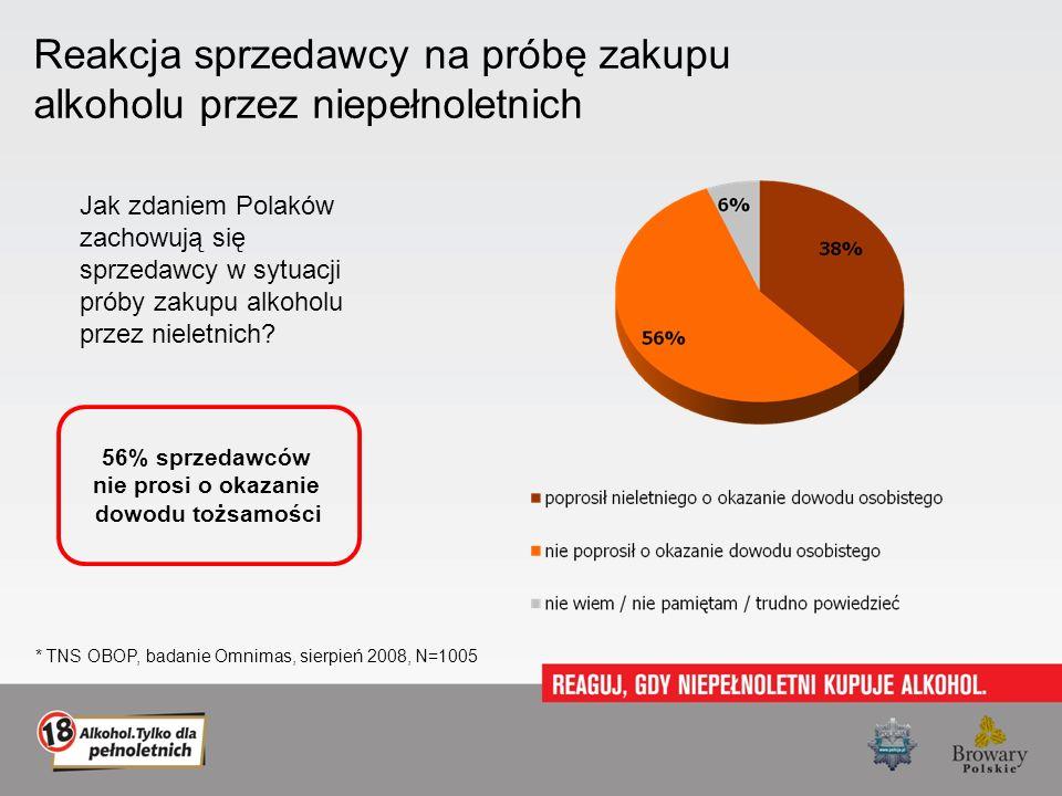 Reakcja sprzedawcy na próbę zakupu alkoholu przez niepełnoletnich Jak zdaniem Polaków zachowują się sprzedawcy w sytuacji próby zakupu alkoholu przez