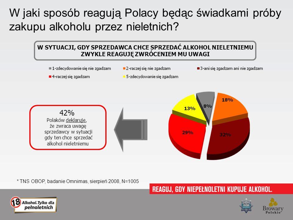 W jaki sposób reagują Polacy będąc świadkami próby zakupu alkoholu przez nieletnich? W SYTUACJI, GDY SPRZEDAWCA CHCE SPRZEDAĆ ALKOHOL NIELETNIEMU ZWYK