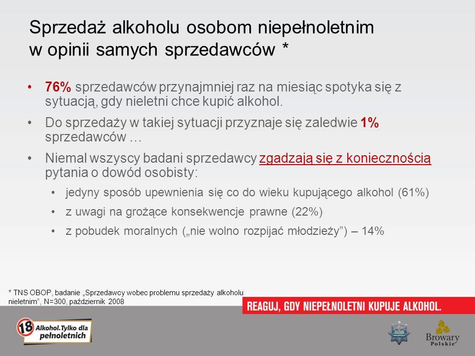 Sprzedaż alkoholu osobom niepełnoletnim w opinii samych sprzedawców * 76% sprzedawców przynajmniej raz na miesiąc spotyka się z sytuacją, gdy nieletni