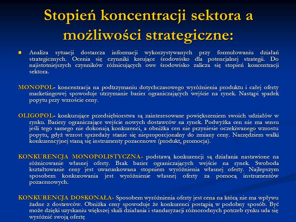 Stopień koncentracji sektora a możliwości strategiczne: Analiza sytuacji dostarcza informacji wykorzystywanych przy formułowaniu działań strategicznyc