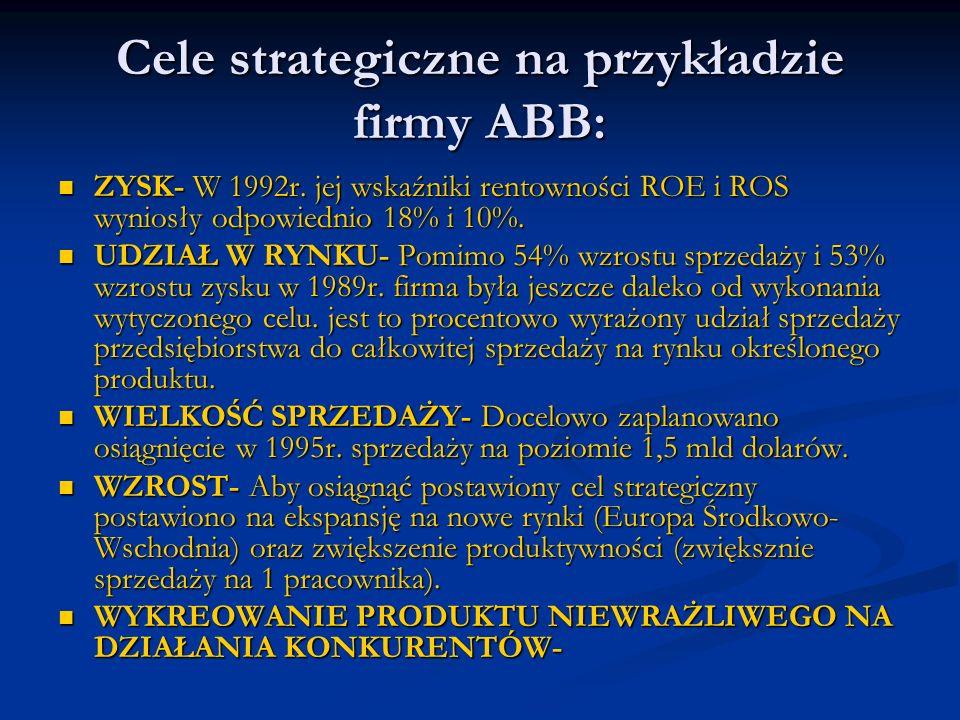 Cele strategiczne na przykładzie firmy ABB: ZYSK- W 1992r. jej wskaźniki rentowności ROE i ROS wyniosły odpowiednio 18% i 10%. ZYSK- W 1992r. jej wska