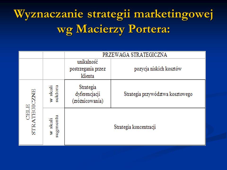 Wyznaczanie strategii marketingowej wg Macierzy Portera: