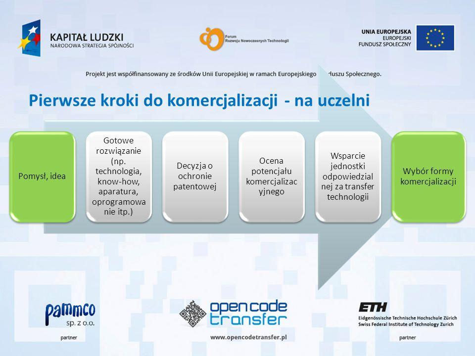Pomysł, idea Gotowe rozwiązanie (np. technologia, know-how, aparatura, oprogramowa nie itp.) Decyzja o ochronie patentowej Ocena potencjału komercjali
