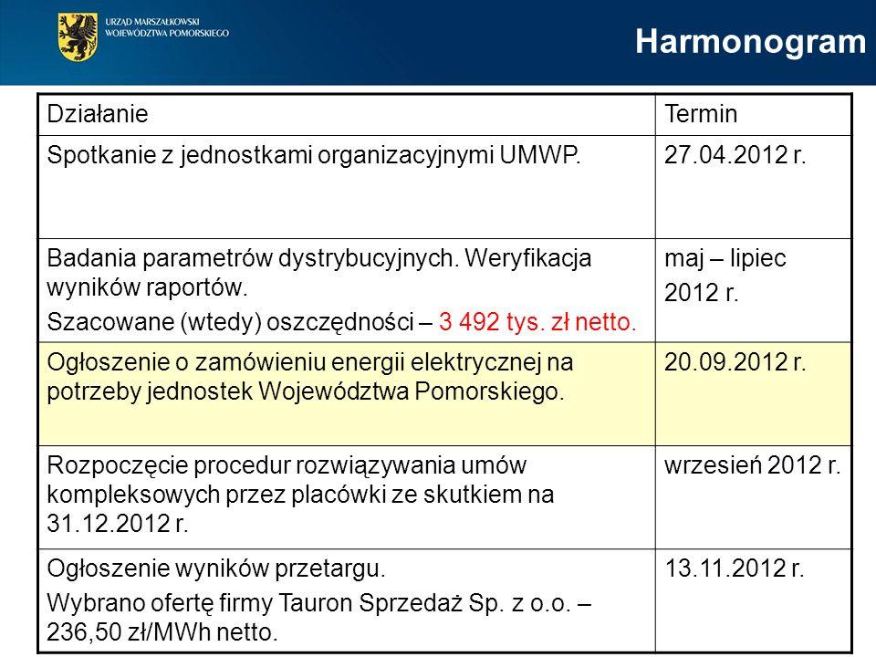 DziałanieTermin Spotkanie z jednostkami organizacyjnymi UMWP.27.04.2012 r.