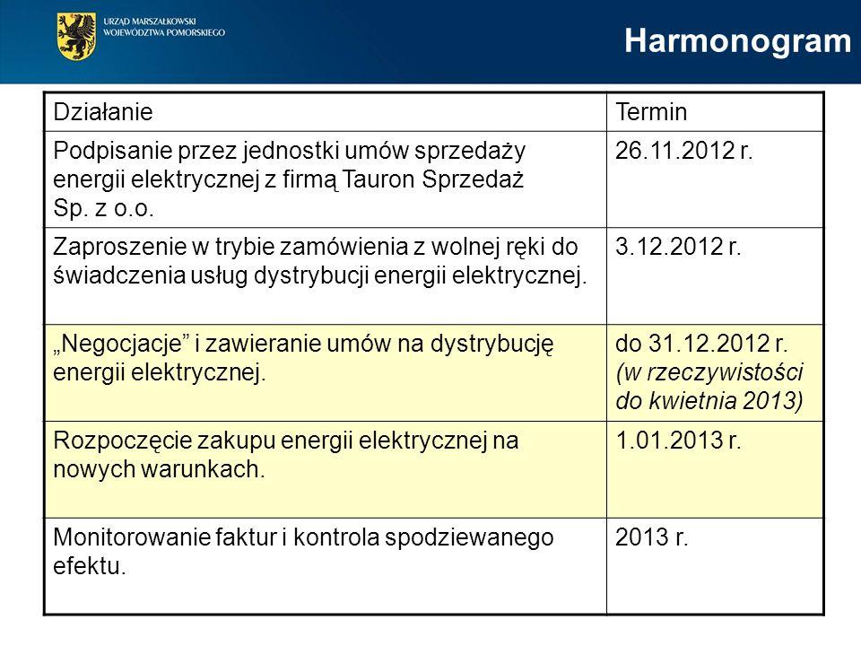 DziałanieTermin Podpisanie przez jednostki umów sprzedaży energii elektrycznej z firmą Tauron Sprzedaż Sp.