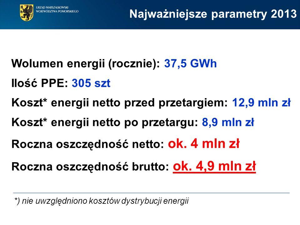 Wolumen energii (rocznie): 37,5 GWh Ilość PPE: 305 szt Koszt* energii netto przed przetargiem: 12,9 mln zł Koszt* energii netto po przetargu: 8,9 mln zł Roczna oszczędność netto: ok.