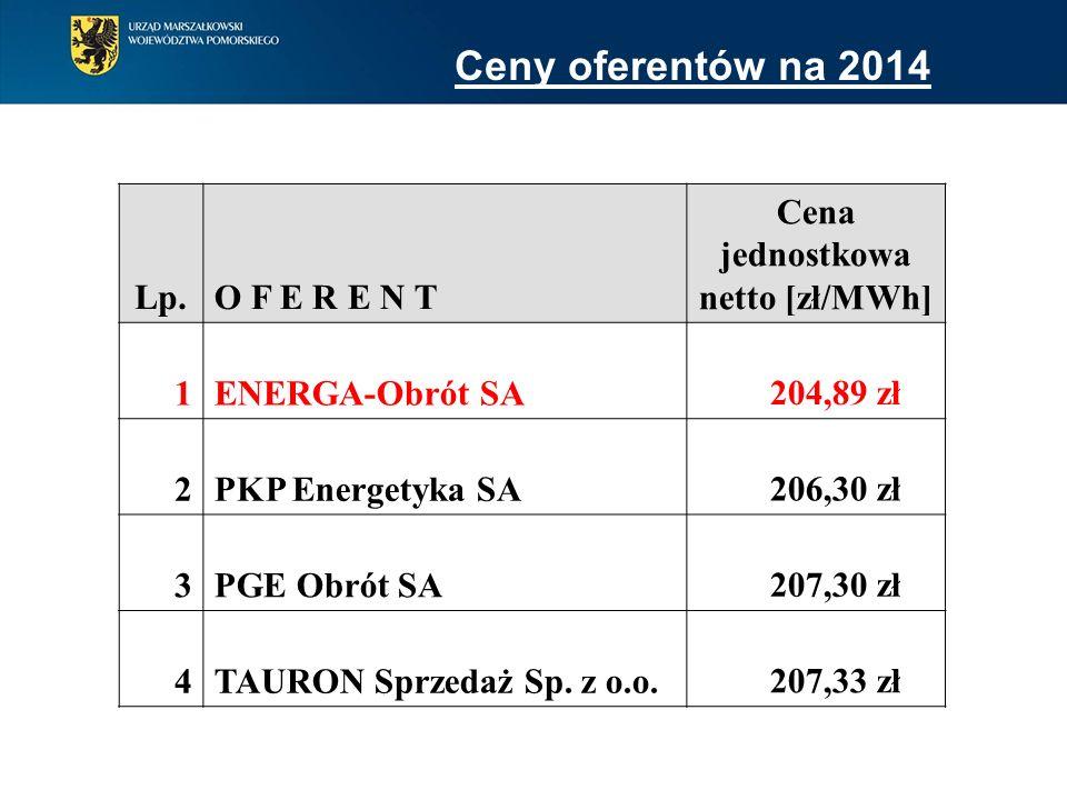 Lp.O F E R E N T Cena jednostkowa netto [zł/MWh] 1ENERGA-Obrót SA 204,89 zł 2PKP Energetyka SA 206,30 zł 3PGE Obrót SA 207,30 zł 4TAURON Sprzedaż Sp.