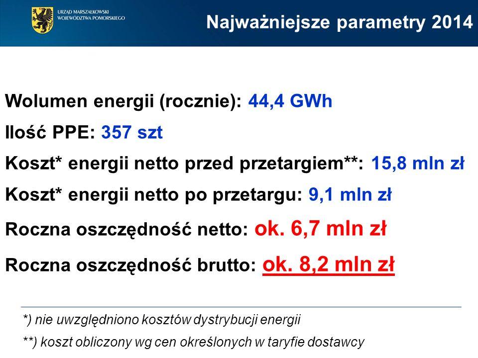 Wolumen energii (rocznie): 44,4 GWh Ilość PPE: 357 szt Koszt* energii netto przed przetargiem**: 15,8 mln zł Koszt* energii netto po przetargu: 9,1 mln zł Roczna oszczędność netto: ok.