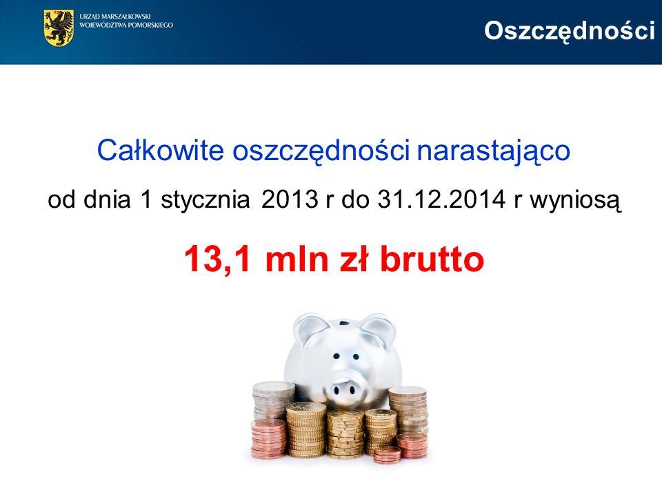Oszczędności Całkowite oszczędności narastająco od dnia 1 stycznia 2013 r do 31.12.2014 r wyniosą 13,1 mln zł brutto