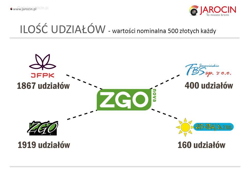 ILOŚĆ UDZIAŁÓW - wartości nominalna 500 złotych każdy 10.10.2020_jarocin
