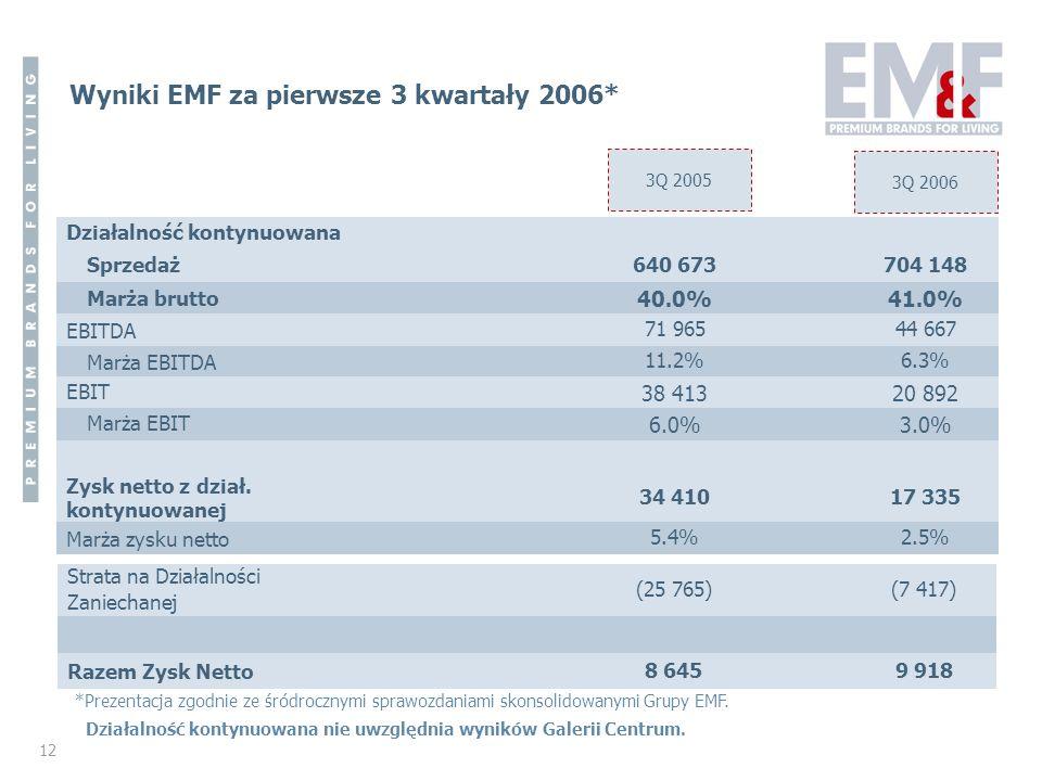 12 Wyniki EMF za pierwsze 3 kwartały 2006* 3Q 2005 3Q 2006 * bez perfumerii Sephora ** bez Zara Działalność kontynuowana Sprzedaż640 673704 148 Marża