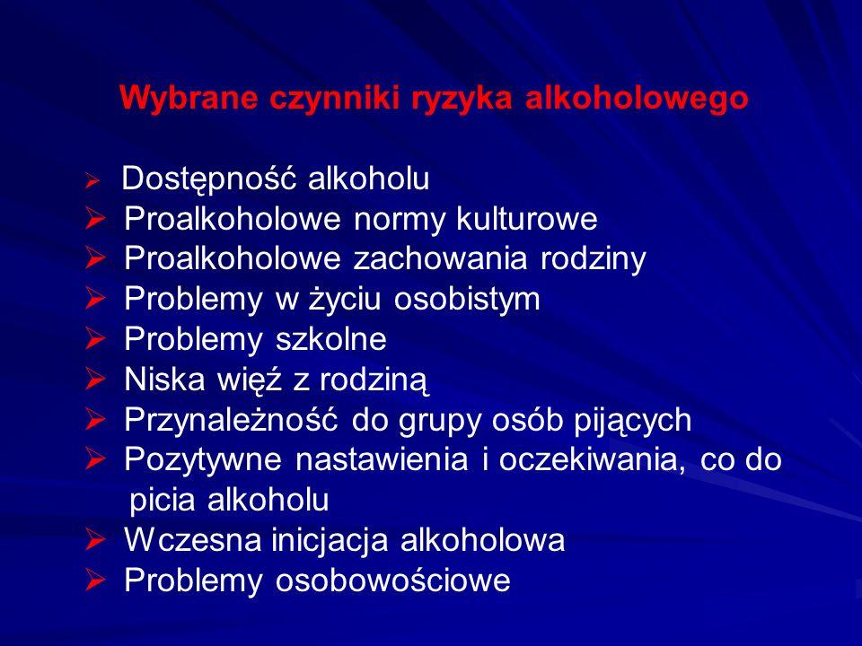 Wybrane czynniki ryzyka alkoholowego Dostępność alkoholu Proalkoholowe normy kulturowe Proalkoholowe zachowania rodziny Problemy w życiu osobistym Pro