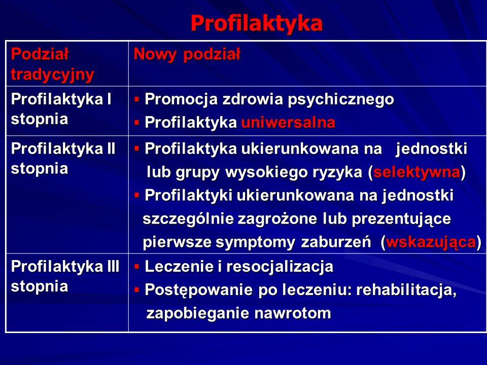 Profilaktyka Podział tradycyjny Nowy podział Profilaktyka I stopnia Promocja zdrowia psychicznego Promocja zdrowia psychicznego Profilaktyka uniwersal