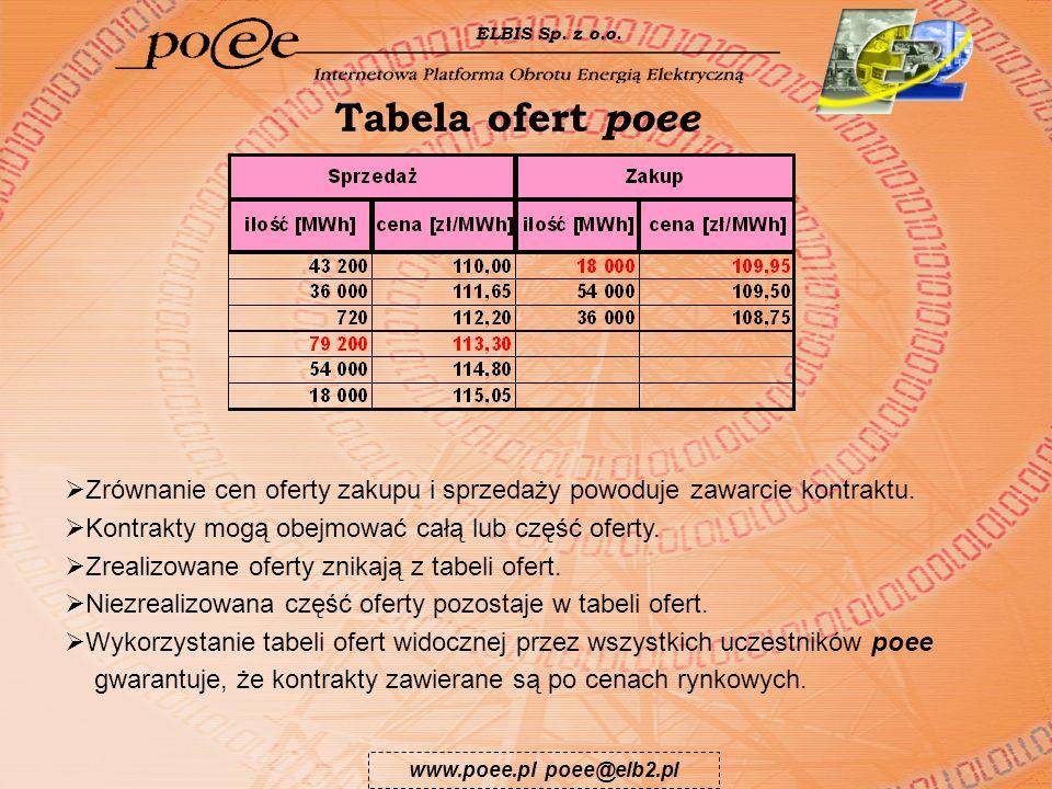 www.poee.pl poee@elb2.pl ELBIS Sp. z o.o. Tabela ofert poee Zrównanie cen oferty zakupu i sprzedaży powoduje zawarcie kontraktu. Kontrakty mogą obejmo
