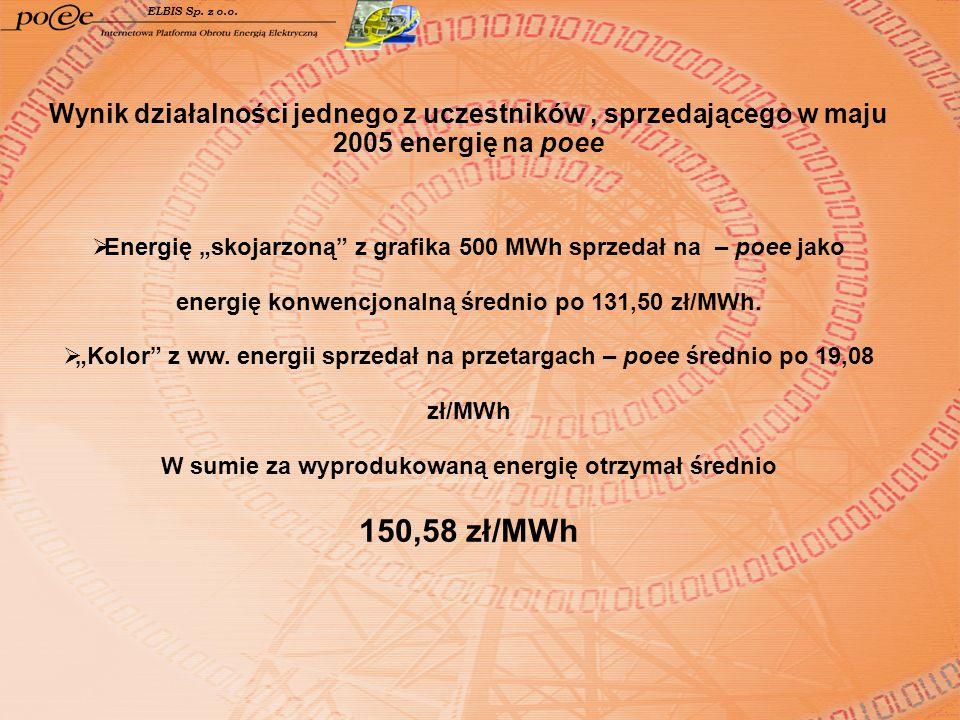 ELBIS Sp. z o.o. Wynik działalności jednego z uczestników, sprzedającego w maju 2005 energię na poee Energię skojarzoną z grafika 500 MWh sprzedał na