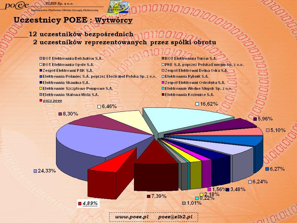Uczestnicy POEE : Wytwórcy 12 uczestników bezpośrednich 2 uczestników reprezentowanych przez spółki obrotu www.poee.pl poee@elb2.pl ELBIS Sp. z o.o.