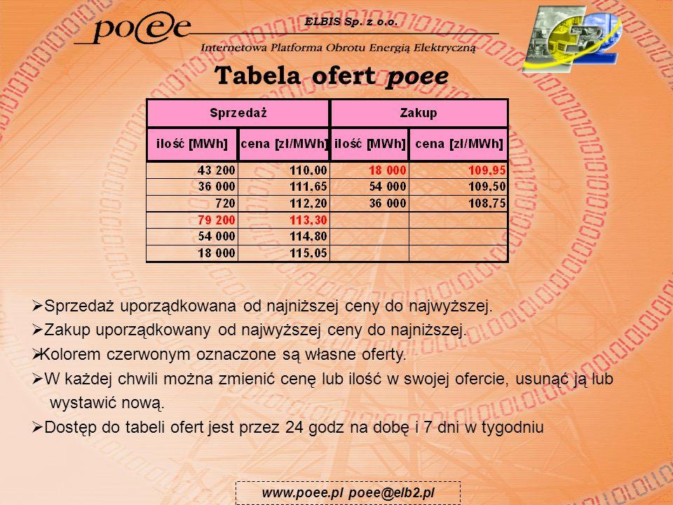 www.poee.pl poee@elb2.pl ELBIS Sp. z o.o. Tabela ofert poee Sprzedaż uporządkowana od najniższej ceny do najwyższej. Zakup uporządkowany od najwyższej