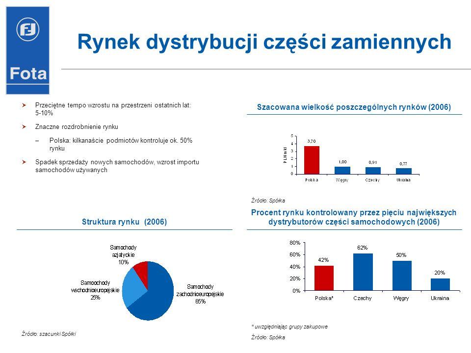 Rynek dystrybucji części zamiennych Przeciętne tempo wzrostu na przestrzeni ostatnich lat: 5-10% Znaczne rozdrobnienie rynku –Polska: kilkanaście podm