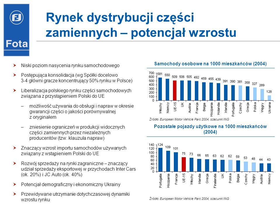 Rynek dystrybucji części zamiennych – potencjał wzrostu Niski poziom nasycenia rynku samochodowego Postępująca konsolidacja (wg Spółki docelowo 3-4 gł