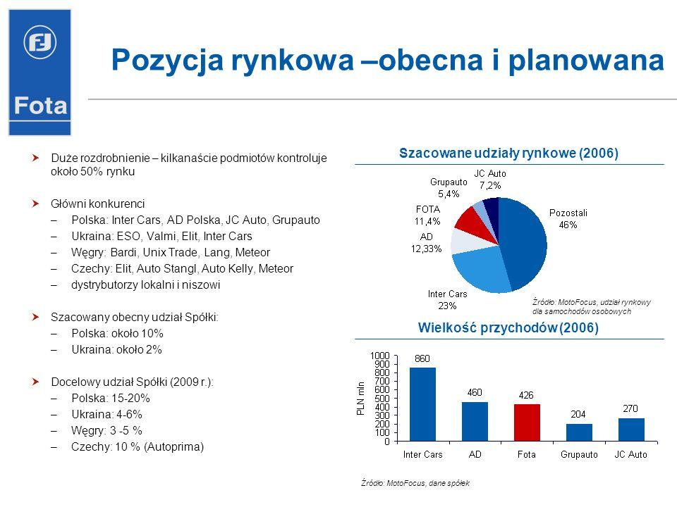 Pozycja rynkowa –obecna i planowana Duże rozdrobnienie – kilkanaście podmiotów kontroluje około 50% rynku Główni konkurenci –Polska: Inter Cars, AD Po