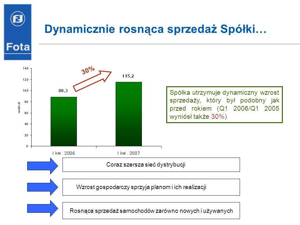 Dynamicznie rosnąca sprzedaż Spółki… 30% Spółka utrzymuje dynamiczny wzrost sprzedaży, który był podobny jak przed rokiem (Q1 2006/Q1 2005 wyniósł tak