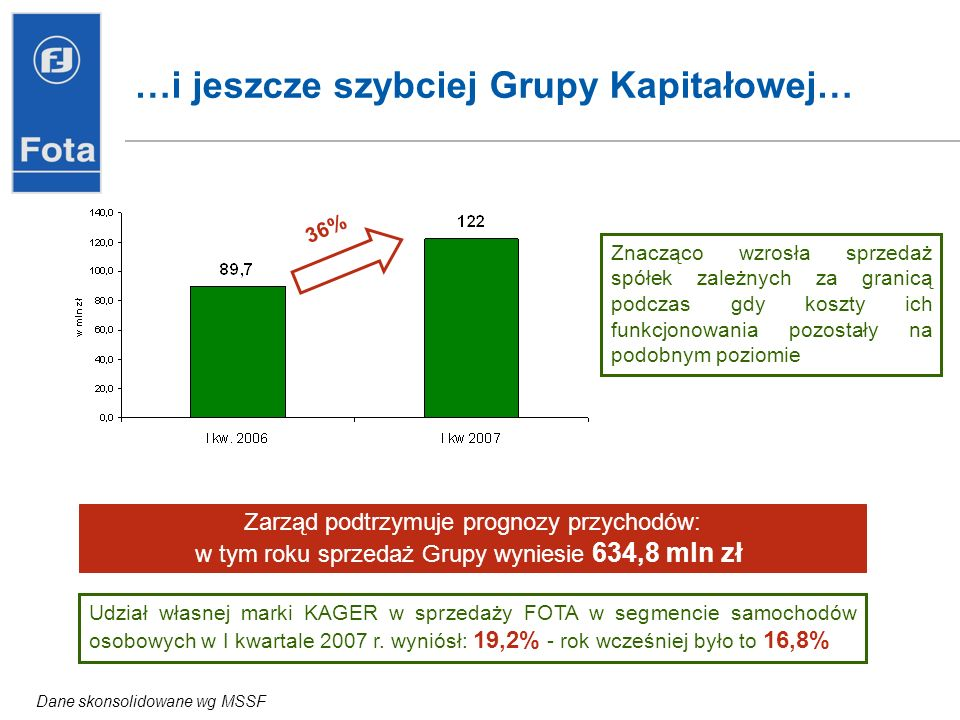 …i jeszcze szybciej Grupy Kapitałowej… Zarząd podtrzymuje prognozy przychodów: w tym roku sprzedaż Grupy wyniesie 634,8 mln zł 36% Dane skonsolidowane