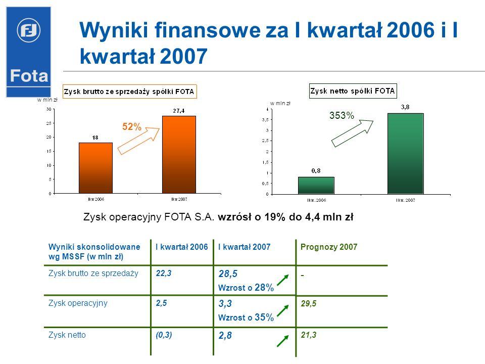 Wyniki finansowe za I kwartał 2006 i I kwartał 2007. Wyniki skonsolidowane wg MSSF (w mln zł) I kwartał 2006I kwartał 2007 Zysk brutto ze sprzedaży22,