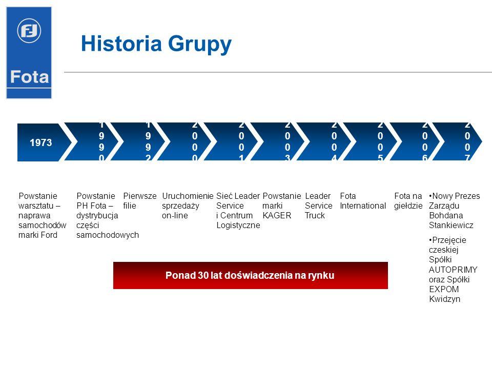 Historia Grupy 1973 19901990 19921992 20002000 20012001 20032003 20042004 20052005 Powstanie warsztatu – naprawa samochodów marki Ford Sieć Leader Ser