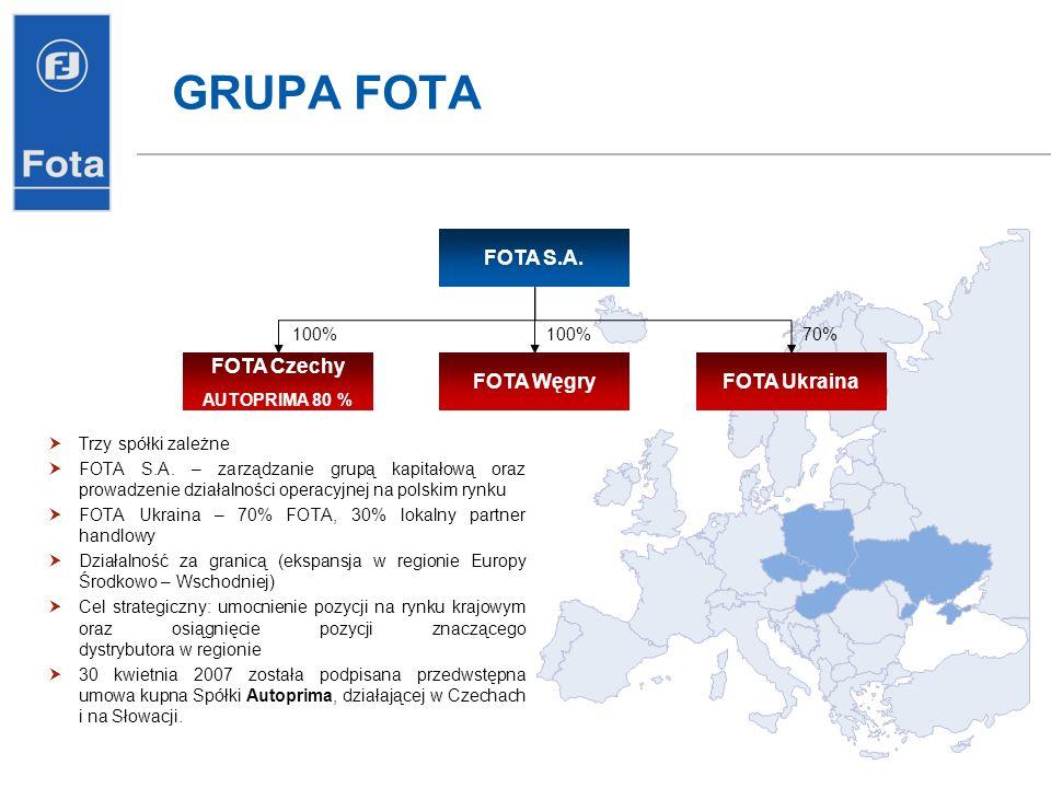 GRUPA FOTA FOTA S.A. FOTA Czechy AUTOPRIMA 80 % FOTA WęgryFOTA Ukraina 100% 70% Trzy spółki zależne FOTA S.A. – zarządzanie grupą kapitałową oraz prow