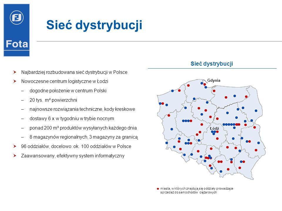 Sieć dystrybucji Najbardziej rozbudowana sieć dystrybucji w Polsce Nowoczesne centrum logistyczne w Łodzi –dogodne położenie w centrum Polski –20 tys.