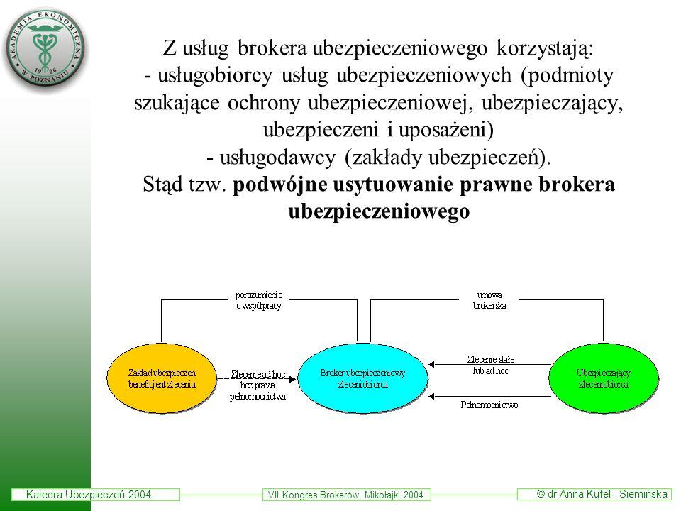 Katedra Ubezpieczeń 2004 © dr Anna Kufel - Siemińska VII Kongres Brokerów, Mikołajki 2004 Z usług brokera ubezpieczeniowego korzystają: - usługobiorcy