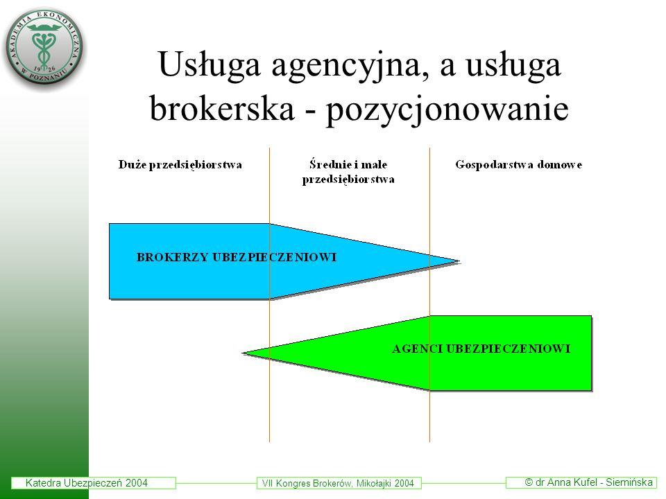 Katedra Ubezpieczeń 2004 © dr Anna Kufel - Siemińska VII Kongres Brokerów, Mikołajki 2004 Usługa agencyjna, a usługa brokerska - pozycjonowanie