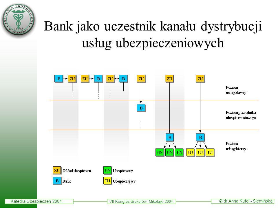 Katedra Ubezpieczeń 2004 © dr Anna Kufel - Siemińska VII Kongres Brokerów, Mikołajki 2004 Bank jako uczestnik kanału dystrybucji usług ubezpieczeniowy