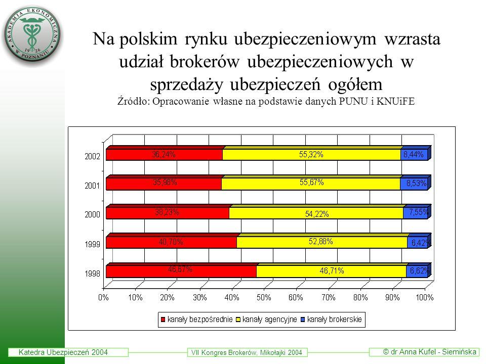 Katedra Ubezpieczeń 2004 © dr Anna Kufel - Siemińska VII Kongres Brokerów, Mikołajki 2004 Na polskim rynku ubezpieczeniowym wzrasta udział brokerów ub