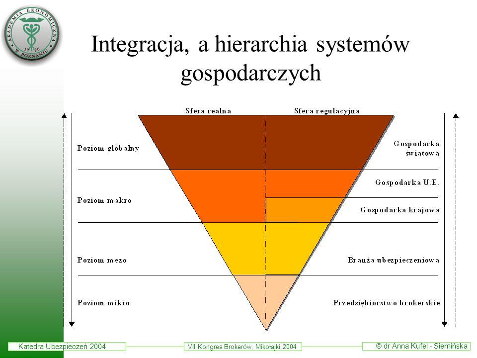 Katedra Ubezpieczeń 2004 © dr Anna Kufel - Siemińska VII Kongres Brokerów, Mikołajki 2004 Integracja, a hierarchia systemów gospodarczych